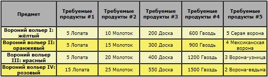Строительство вороньих вольеров.png