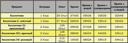 характеристики козлятников.png
